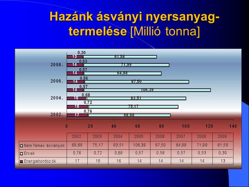 Hazánk ásványi nyersanyag-termelése [Millió tonna]